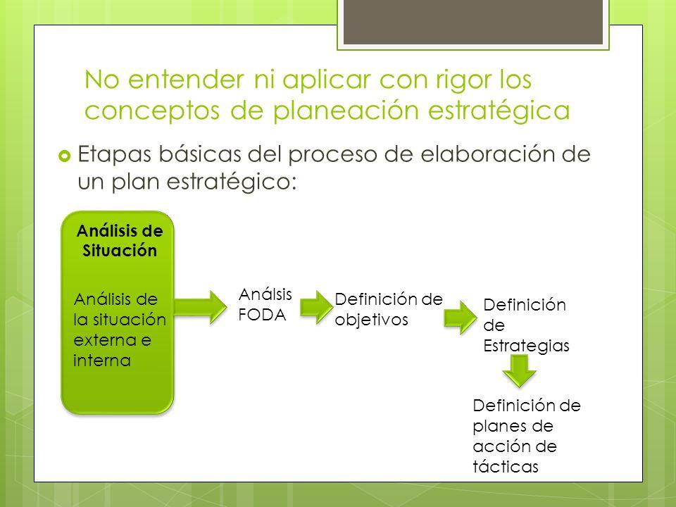 No entender ni aplicar con rigor los conceptos de planeación estratégica Etapas básicas del proceso de elaboración de un plan estratégico: Análisis de
