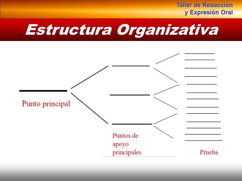 Estructura Organizativa Instituto de Formación Bancaria Copyright © 2008 Carlos de la Rosa Taller de Redacción y Expresión Oral
