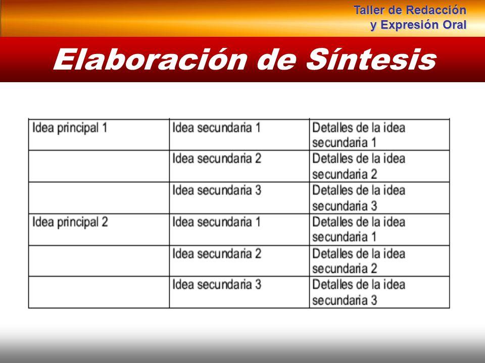 Instituto de Formación Bancaria Copyright © 2008 Carlos de la Rosa Elaboración de Síntesis Taller de Redacción y Expresión Oral