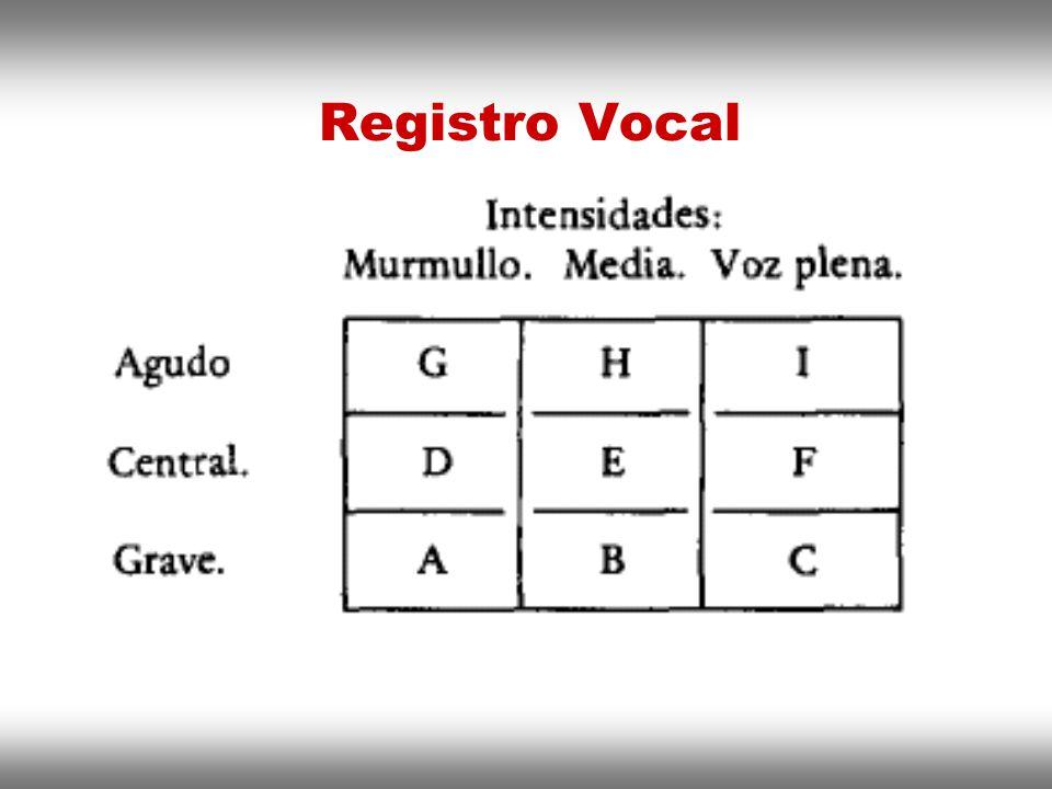 Instituto de Formación Bancaria Copyright © 2008 Carlos de la Rosa Registro Vocal