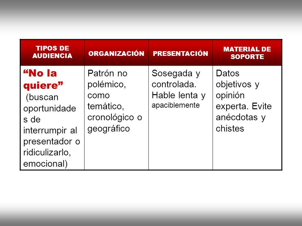 Instituto de Formación Bancaria Copyright © 2008 Carlos de la Rosa TIPOS DE AUDIENCIA ORGANIZACIÓNPRESENTACIÓN MATERIAL DE SOPORTE No la quiere (busca