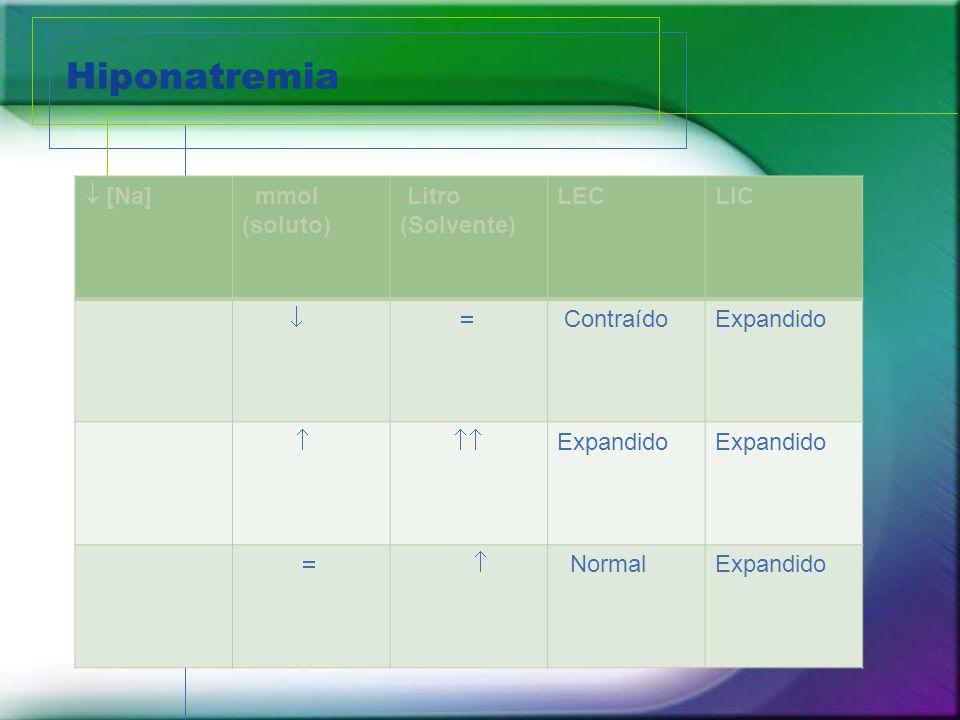 Hiponatremia [Na] mmol (soluto) Litro (Solvente) LECLIC ContraídoExpandido Expandido NormalExpandido