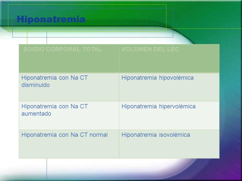 Hiponatremia SOIDIO CORPORAL TOTALVOLUMEN DEL LEC Hiponatremia con Na CT disminuido Hiponatremia hipovolémica Hiponatremia con Na CT aumentado Hiponat