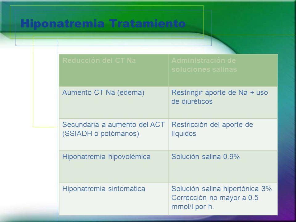 Reducción del CT NaAdministración de soluciones salinas Aumento CT Na (edema)Restringir aporte de Na + uso de diuréticos Secundaria a aumento del ACT