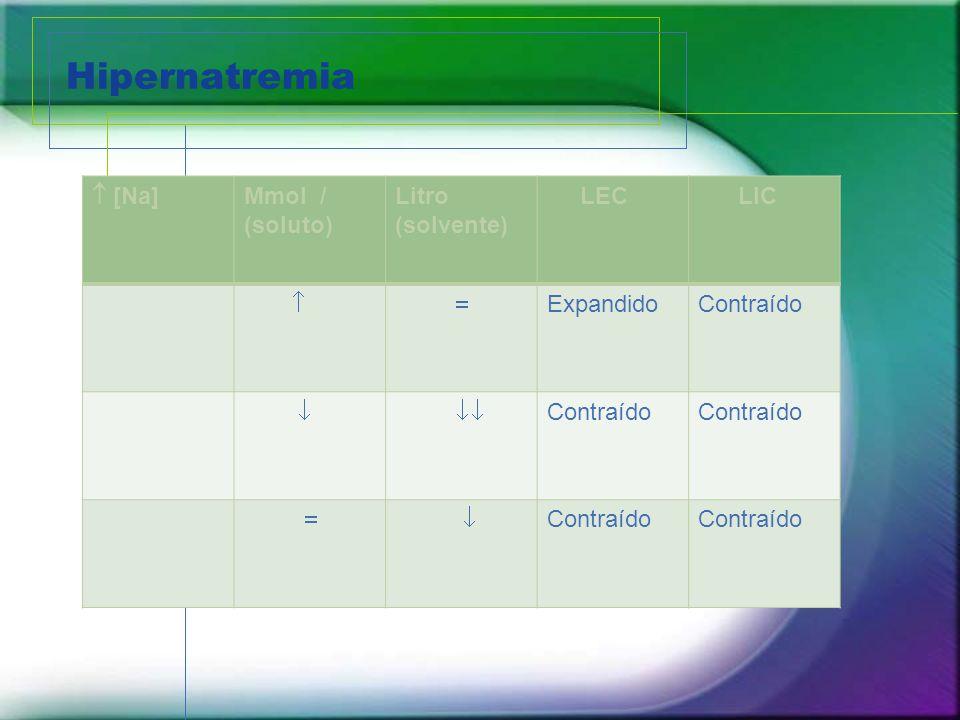 Hipernatremia [Na] Mmol / (soluto) Litro (solvente) LEC LIC ExpandidoContraído Contraído Contraído