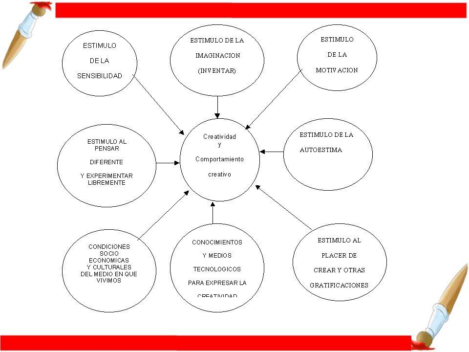 Factores que contribuyen a la creatividad en el salón de clases 1.