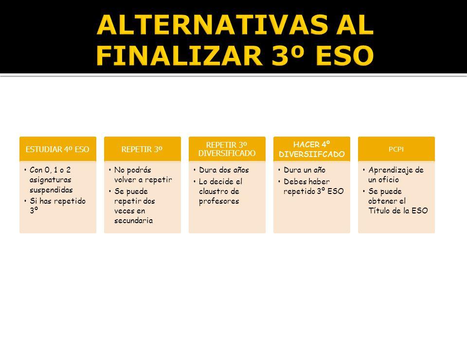 Á REAS Y MATERIASHORAS SEMANALES 3° ESO4° ESO Á REAS COMUNES Educaci ó n F í sica22 Ed.