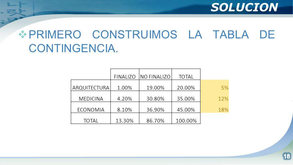 SOLUCION PRIMERO CONSTRUIMOS LA TABLA DE CONTINGENCIA. FINALIZONO FINALIZOTOTAL ARQUITECTURA1.00%19.00%20.00%5% MEDICINA4.20%30.80%35.00%12% ECONOMIA8