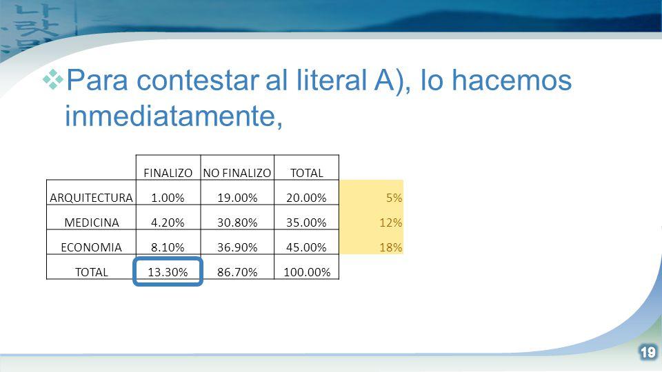 Para contestar al literal A), lo hacemos inmediatamente, FINALIZONO FINALIZOTOTAL ARQUITECTURA1.00%19.00%20.00%5% MEDICINA4.20%30.80%35.00%12% ECONOMI