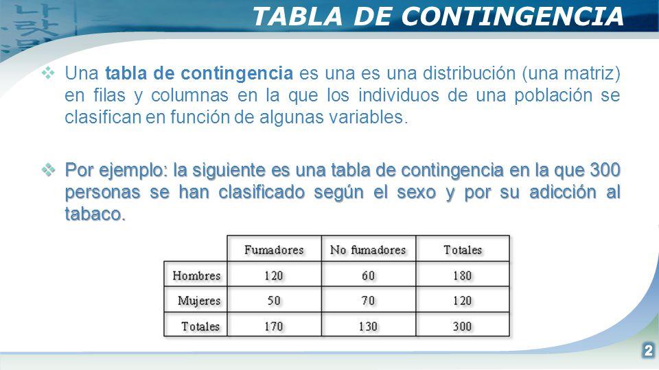 TABLA DE CONTINGENCIA Una tabla de contingencia es una es una distribución (una matriz) en filas y columnas en la que los individuos de una población