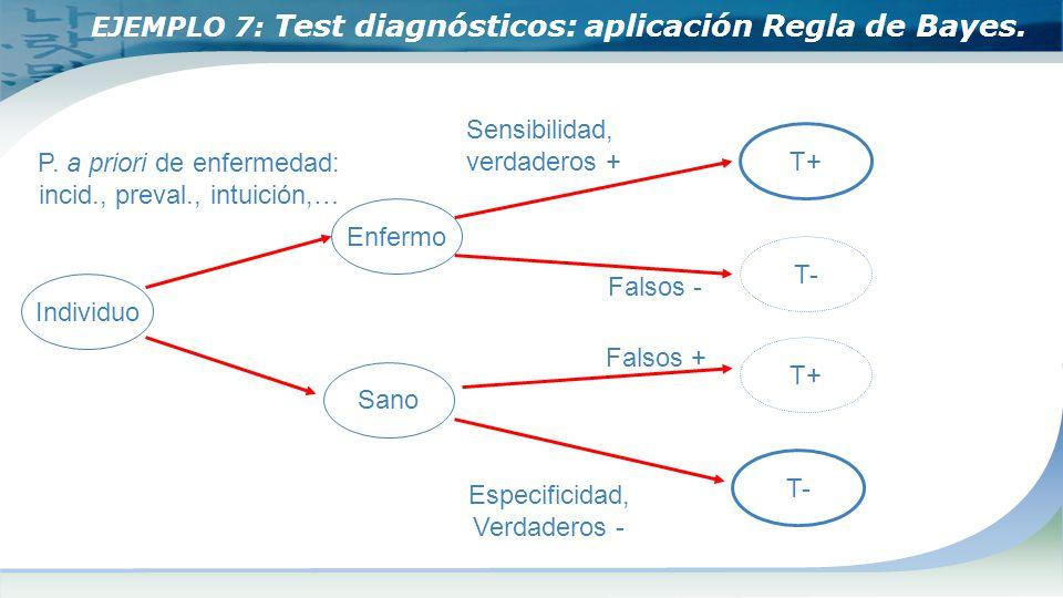EJEMPLO 7: Test diagnósticos: aplicación Regla de Bayes. Individuo Enfermo T- Sano T+ T- T+ P. a priori de enfermedad: incid., preval., intuición,… Se