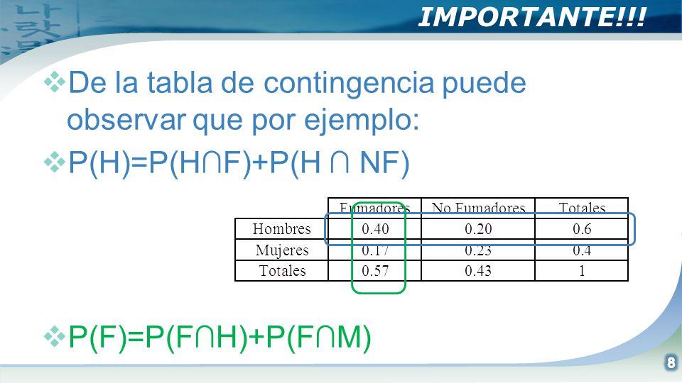 IMPORTANTE!!! De la tabla de contingencia puede observar que por ejemplo: P(H)=P(HF)+P(H NF) P(F)=P(FH)+P(FM)