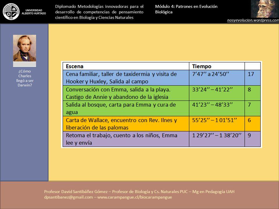 Profesor David Santibáñez Gómez – Profesor de Biología y Cs. Naturales PUC – Mg en Pedagogía UAH dpsantibanez@gmail.com – www.carampangue.cl/biocaramp