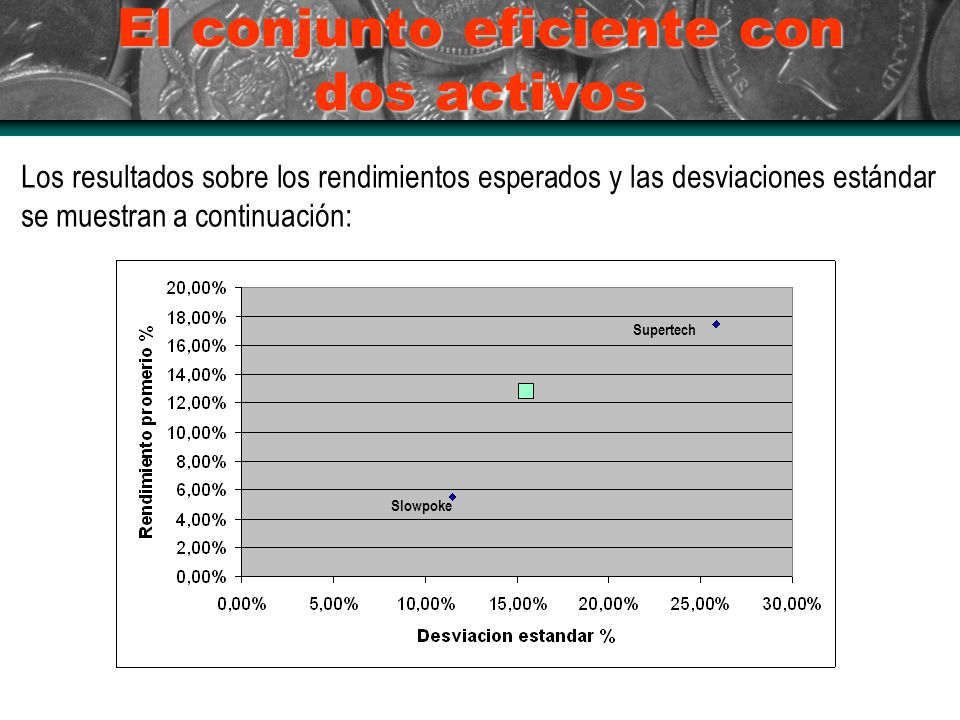 El conjunto eficiente con dos activos Los resultados sobre los rendimientos esperados y las desviaciones estándar se muestran a continuación: Slowpoke