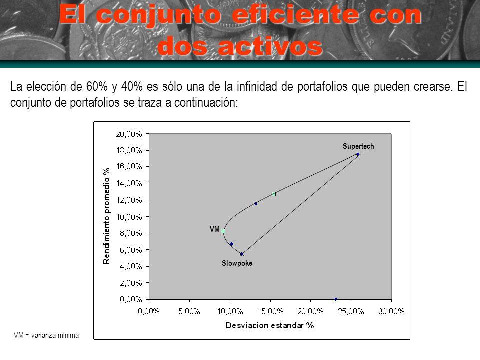 El conjunto eficiente con dos activos La elección de 60% y 40% es sólo una de la infinidad de portafolios que pueden crearse. El conjunto de portafoli