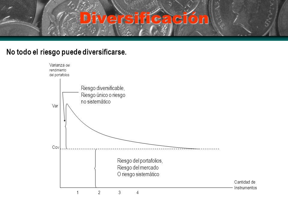 Diversificación No todo el riesgo puede diversificarse. Varianza del rendimiento del portafolios Cantidad de Instrumentos Var Cov 123 4 Riesgo del por