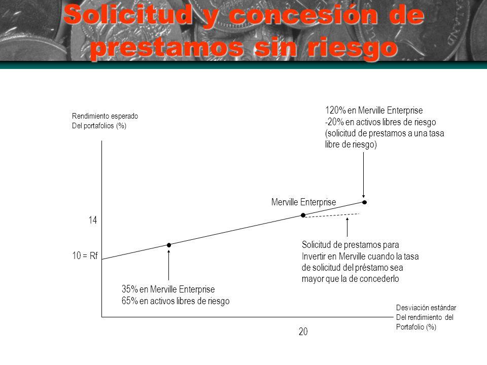 Solicitud y concesión de prestamos sin riesgo Rendimiento esperado Del portafolios (%) Desviación estándar Del rendimiento del Portafolio (%) 10 = Rf