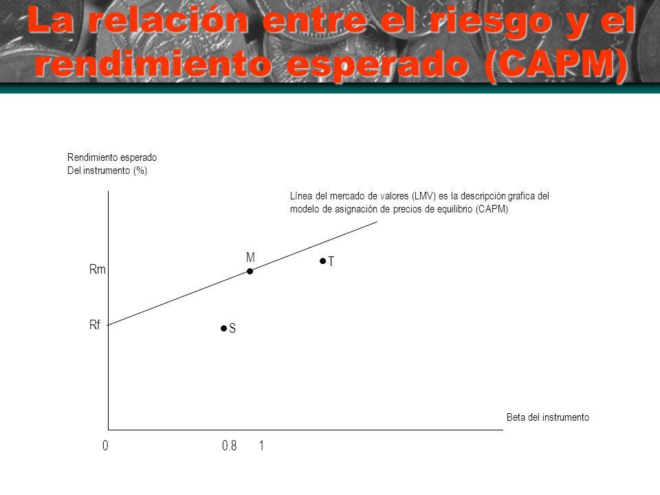 La relación entre el riesgo y el rendimiento esperado (CAPM) Rendimiento esperado Del instrumento (%) Beta del instrumento Rf 0.8 Línea del mercado de