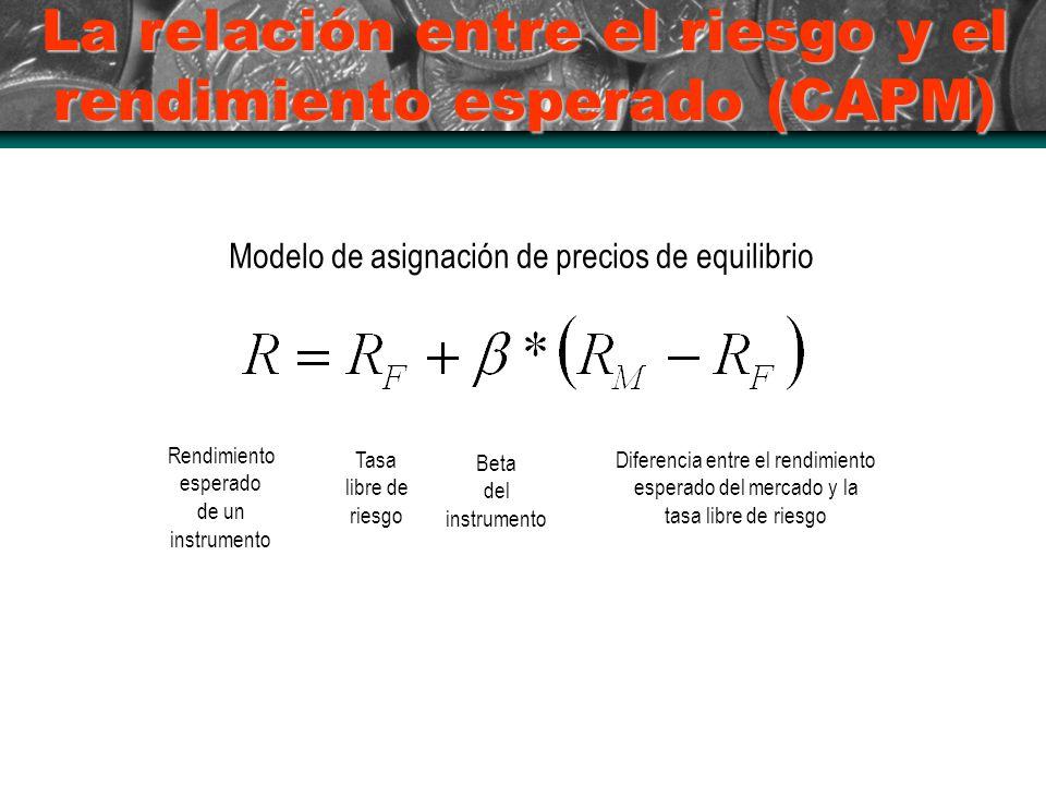 La relación entre el riesgo y el rendimiento esperado (CAPM) Modelo de asignación de precios de equilibrio Rendimiento esperado de un instrumento Tasa