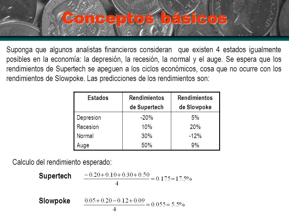 Conceptos básicos EstadosRendimientos de Supertech Rendimientos de Slowpoke Depresion Recesion Normal Auge -20% 10% 30% 50% 5% 20% -12% 9% Suponga que