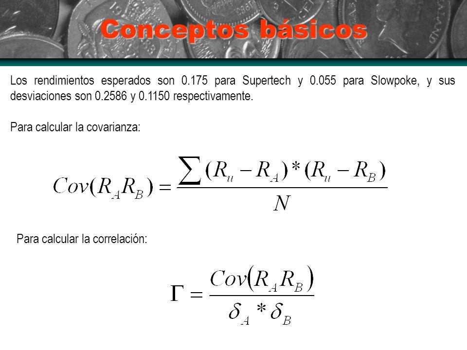 Conceptos básicos Los rendimientos esperados son 0.175 para Supertech y 0.055 para Slowpoke, y sus desviaciones son 0.2586 y 0.1150 respectivamente. P