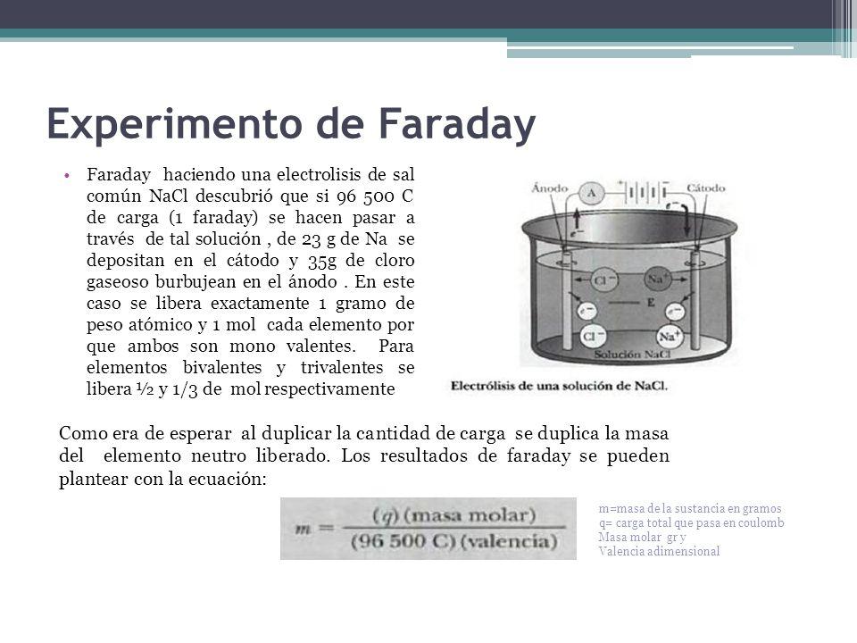 Experimento de Faraday Faraday haciendo una electrolisis de sal común NaCl descubrió que si 96 500 C de carga (1 faraday) se hacen pasar a través de tal solución, de 23 g de Na se depositan en el cátodo y 35g de cloro gaseoso burbujean en el ánodo.