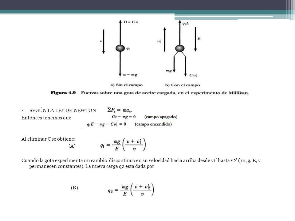 SEGÚN LA LEY DE NEWTON Entonces tenemos que Al eliminar C se obtiene: (A) Cuando la gota experimenta un cambio discontinuo en su velocidad hacia arriba desde v1 hasta v2 ( m, g, E, v permanecen constantes).