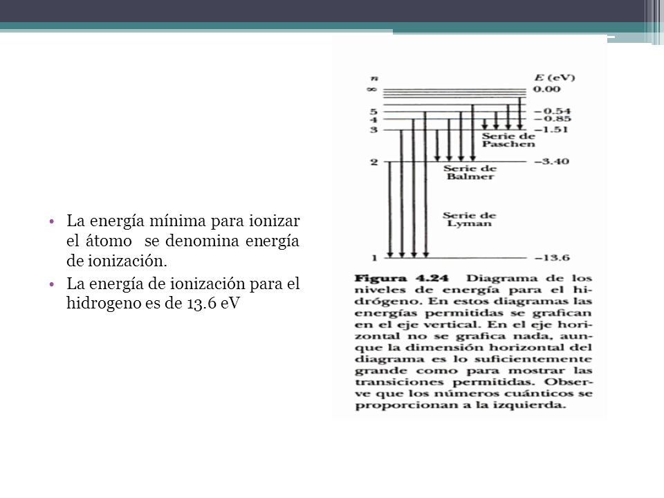 La energía mínima para ionizar el átomo se denomina energía de ionización. La energía de ionización para el hidrogeno es de 13.6 eV