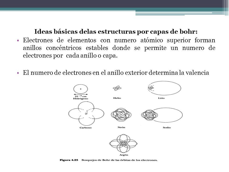 Ideas básicas delas estructuras por capas de bohr: Electrones de elementos con numero atómico superior forman anillos concéntricos estables donde se permite un numero de electrones por cada anillo o capa.