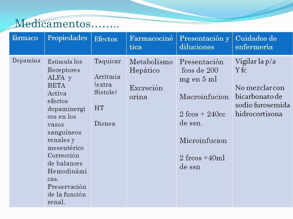 Medicamentos…….. fármacoPropiedades Efectos Farmacociné tica Presentación y diluciones Cuidados de enfermería Dopamina Estimula los Receptores ALFA y