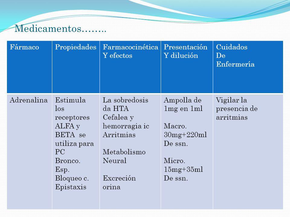 Medicamentos…….. FármacoPropiedadesFarmacocinética Y efectos Presentación Y dilución Cuidados De Enfermería AdrenalinaEstimula los receptores ALFA y B