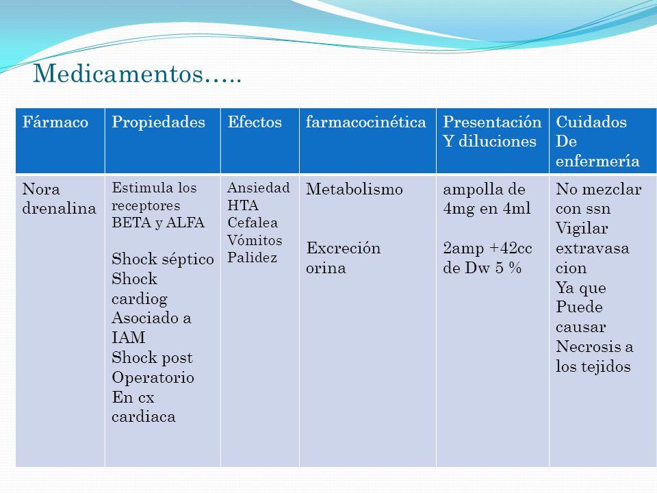 Medicamentos….. FármacoPropiedadesEfectosfarmacocinéticaPresentación Y diluciones Cuidados De enfermería Nora drenalina Estimula los receptores BETA y