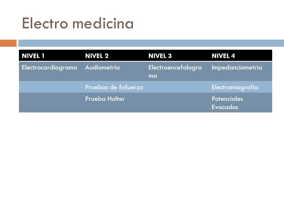 Electro medicina NIVEL 1NIVEL 2NIVEL 3NIVEL 4 ElectrocardiogramaAudiometríaElectroencefalogra ma Impedanciometria Pruebas de EsfuerzoElectromiografía