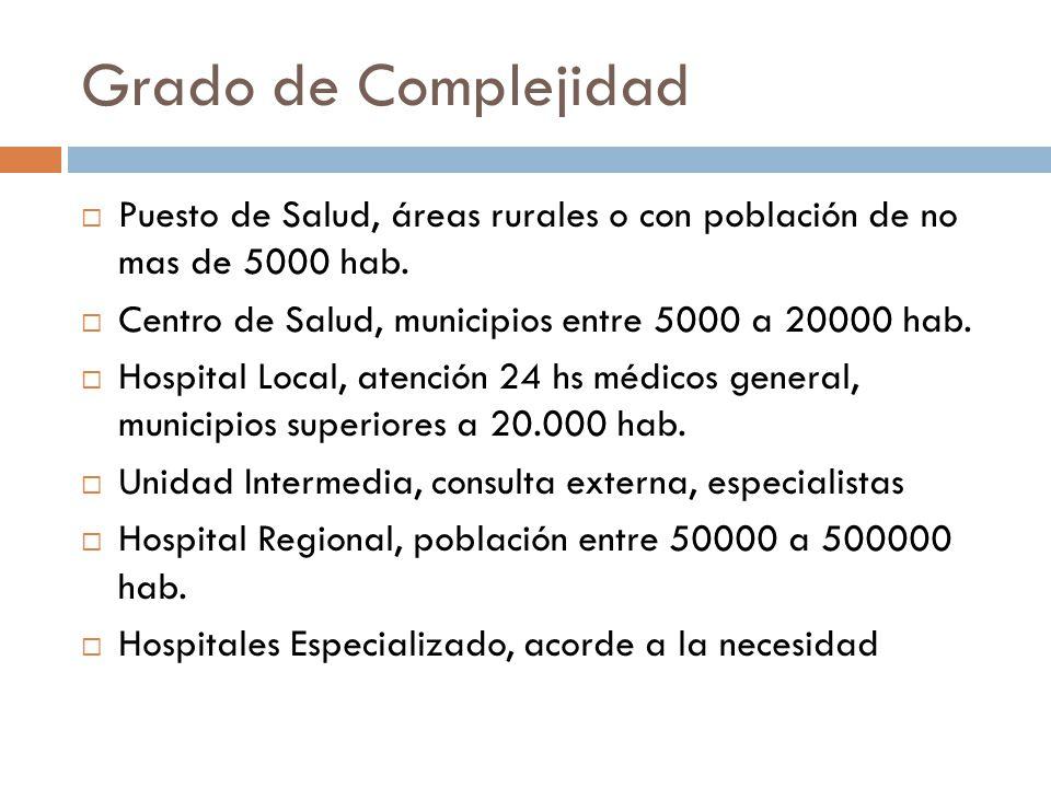 Grado de Complejidad Puesto de Salud, áreas rurales o con población de no mas de 5000 hab. Centro de Salud, municipios entre 5000 a 20000 hab. Hospita