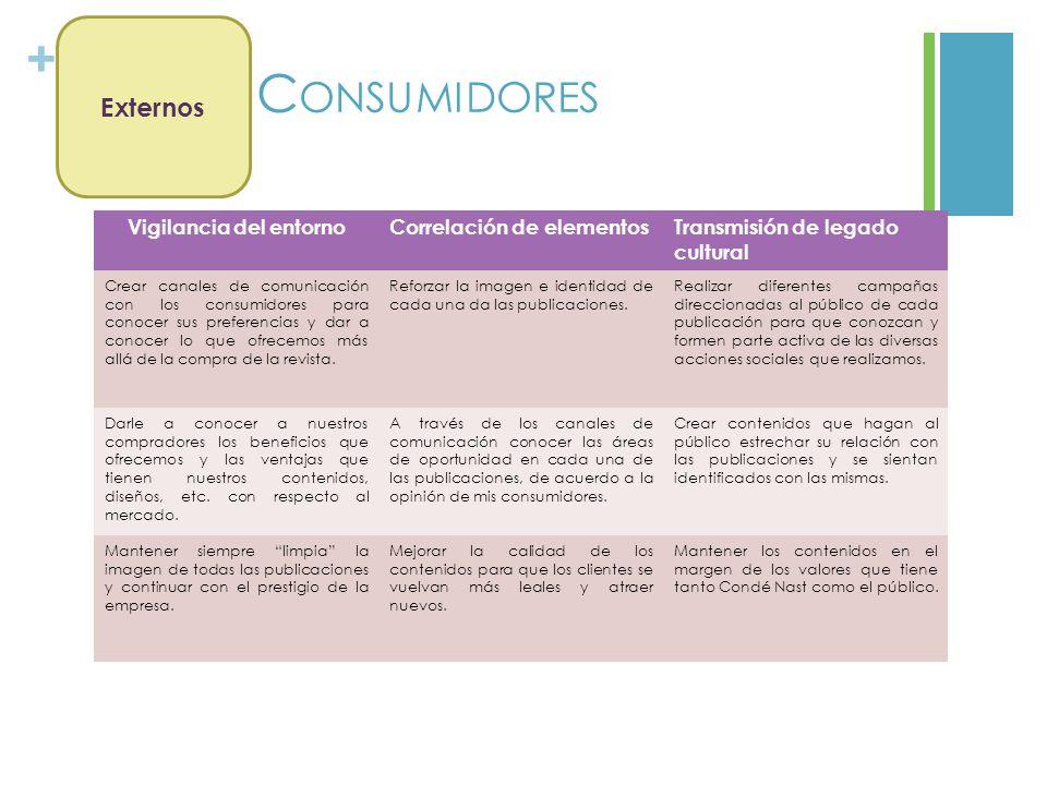 + C ONSUMIDORES Vigilancia del entornoCorrelación de elementosTransmisión de legado cultural Crear canales de comunicación con los consumidores para c