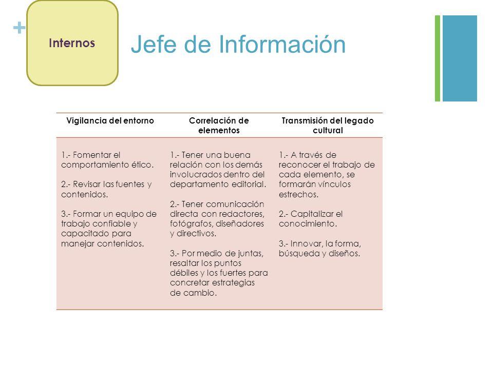 + Jefe de Información Vigilancia del entornoCorrelación de elementos Transmisión del legado cultural 1.- Fomentar el comportamiento ético. 2.- Revisar