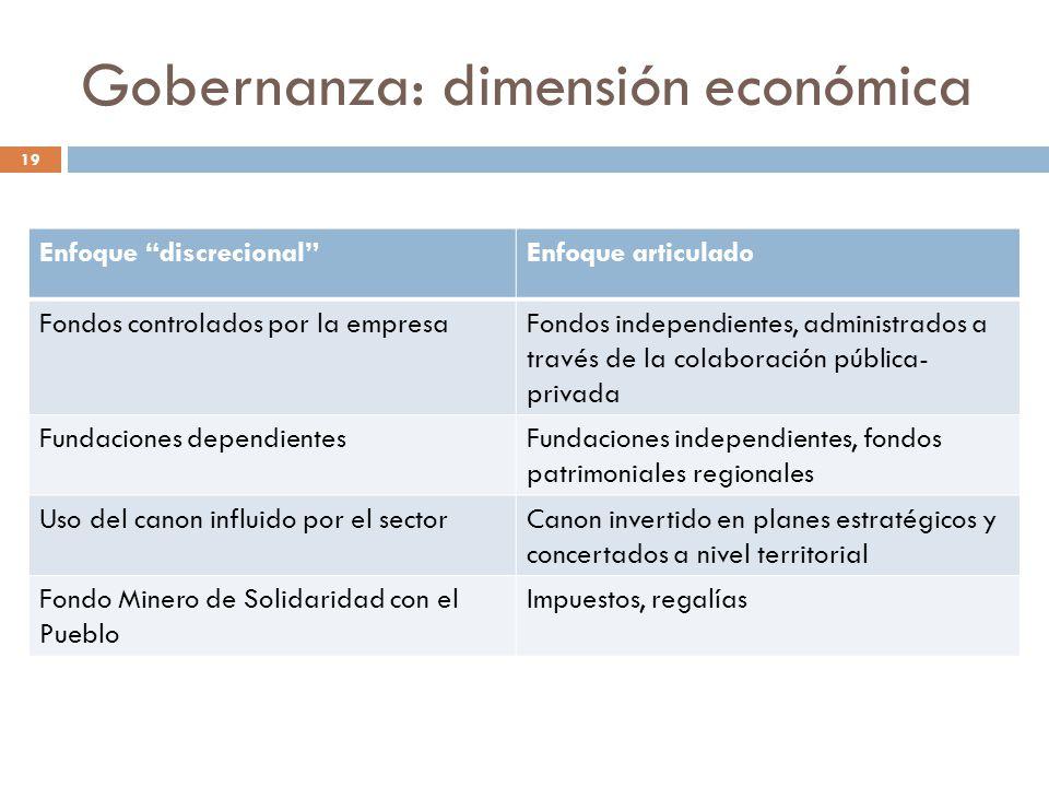 Gobernanza: dimensión económica Enfoque discrecionalEnfoque articulado Fondos controlados por la empresaFondos independientes, administrados a través