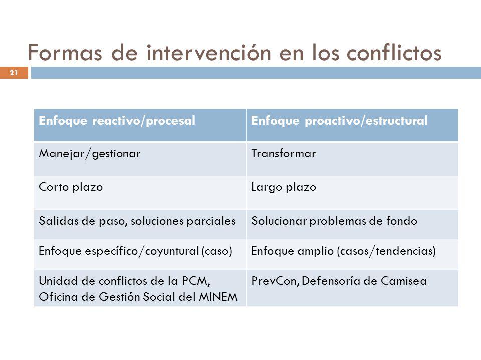 Formas de intervención en los conflictos Enfoque reactivo/procesalEnfoque proactivo/estructural Manejar/gestionarTransformar Corto plazoLargo plazo Sa