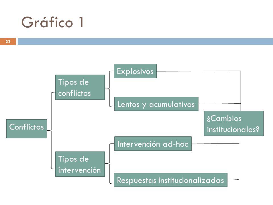 Gráfico 1 Conflictos Tipos de conflictos Tipos de intervención Explosivos Lentos y acumulativos Intervención ad-hoc Respuestas institucionalizadas ¿Ca