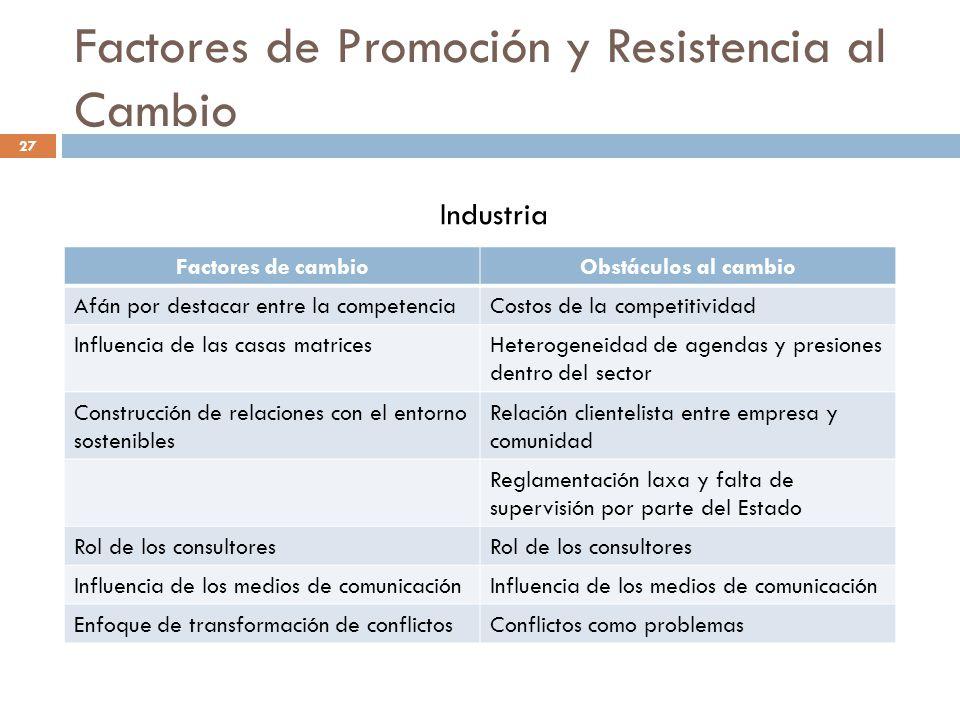 Factores de Promoción y Resistencia al Cambio Factores de cambioObstáculos al cambio Afán por destacar entre la competenciaCostos de la competitividad
