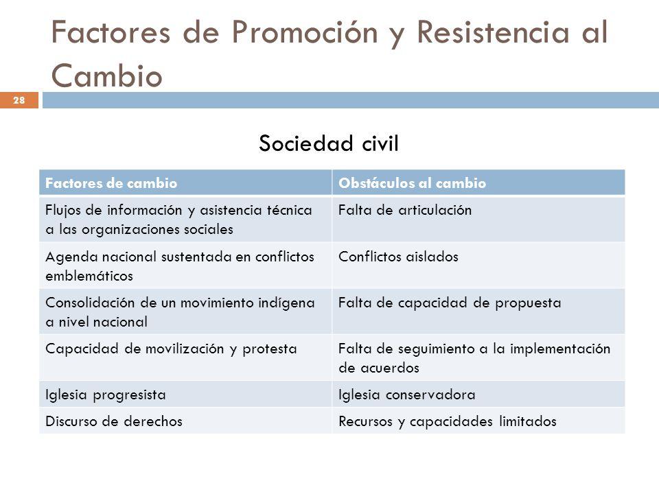 Factores de Promoción y Resistencia al Cambio Factores de cambioObstáculos al cambio Flujos de información y asistencia técnica a las organizaciones s