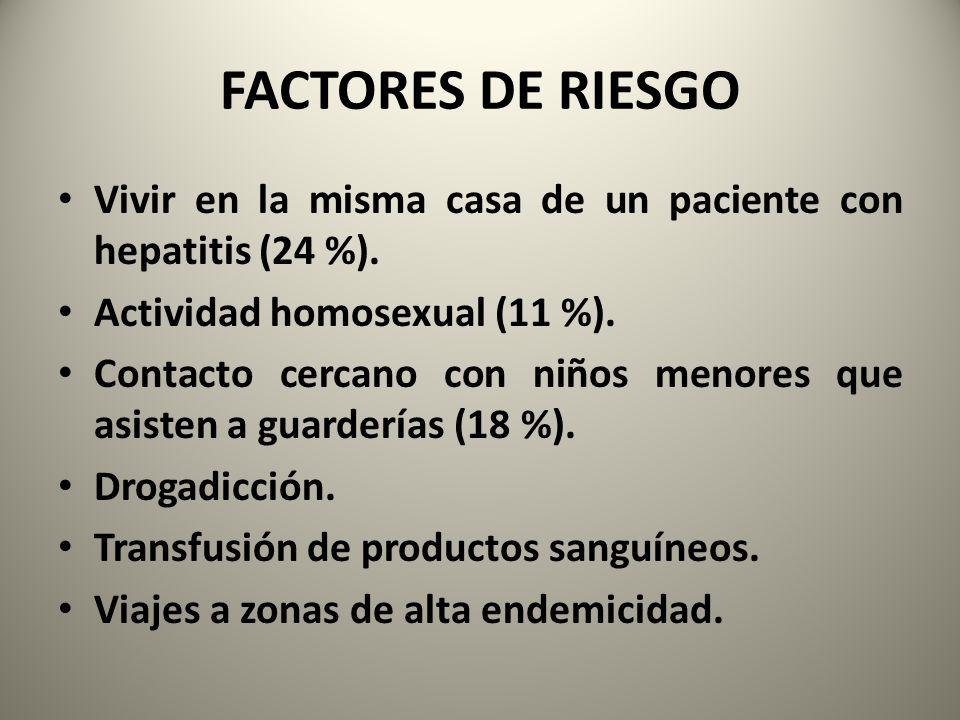 FACTORES DE RIESGO Vivir en la misma casa de un paciente con hepatitis (24 %). Actividad homosexual (11 %). Contacto cercano con niños menores que asi