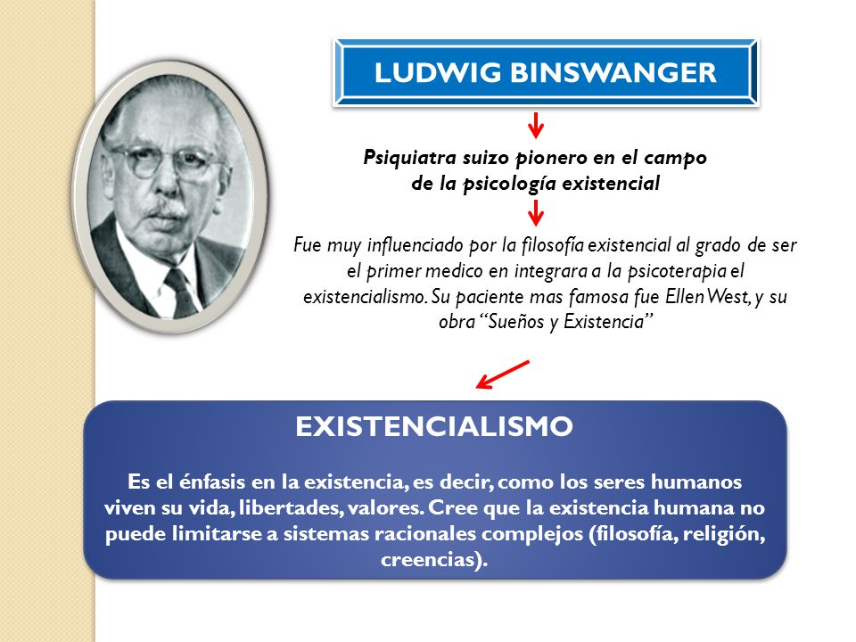 LUDWIG BINSWANGER Psiquiatra suizo pionero en el campo de la psicología existencial Fue muy influenciado por la filosofía existencial al grado de ser