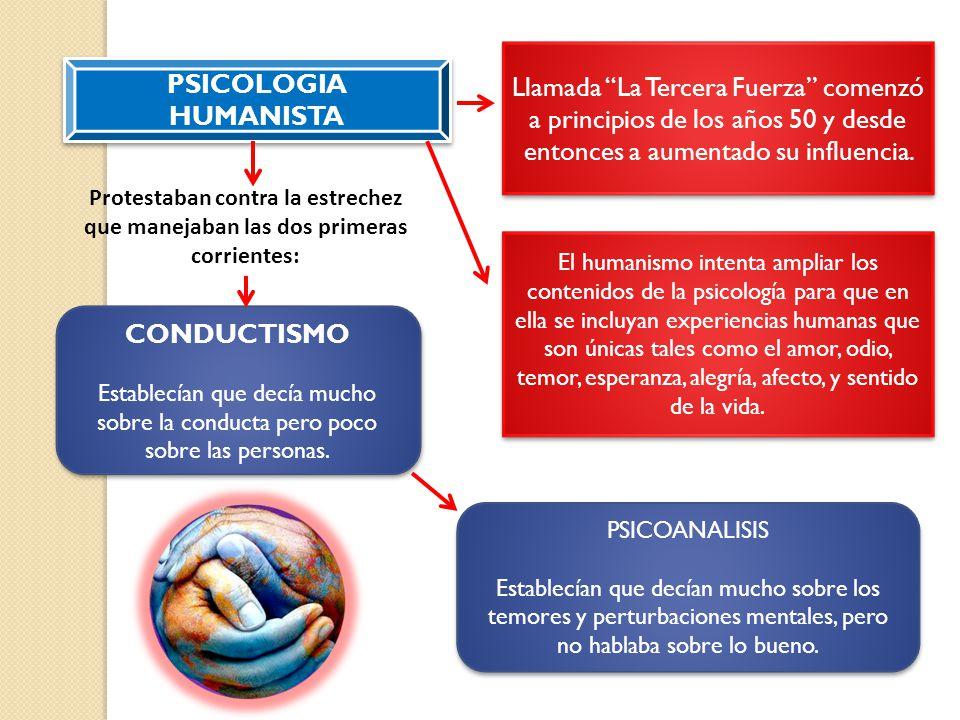 PSICOLOGIA HUMANISTA Llamada La Tercera Fuerza comenzó a principios de los años 50 y desde entonces a aumentado su influencia. CONDUCTISMO Establecían