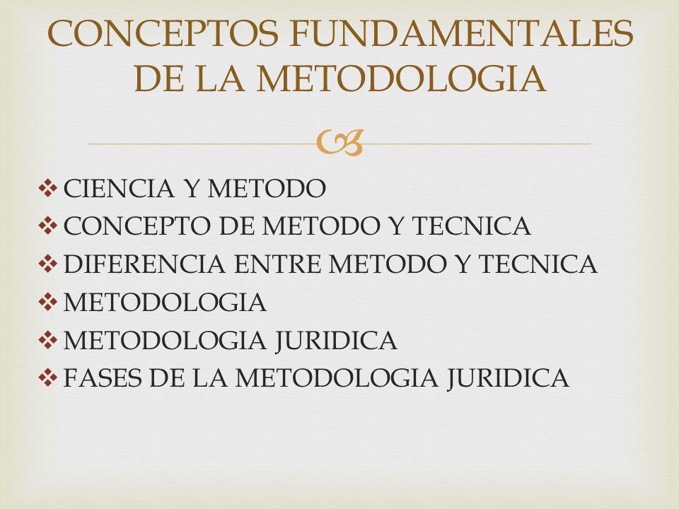 CIENCIA Y METODO CONCEPTO DE METODO Y TECNICA DIFERENCIA ENTRE METODO Y TECNICA METODOLOGIA METODOLOGIA JURIDICA FASES DE LA METODOLOGIA JURIDICA CONC
