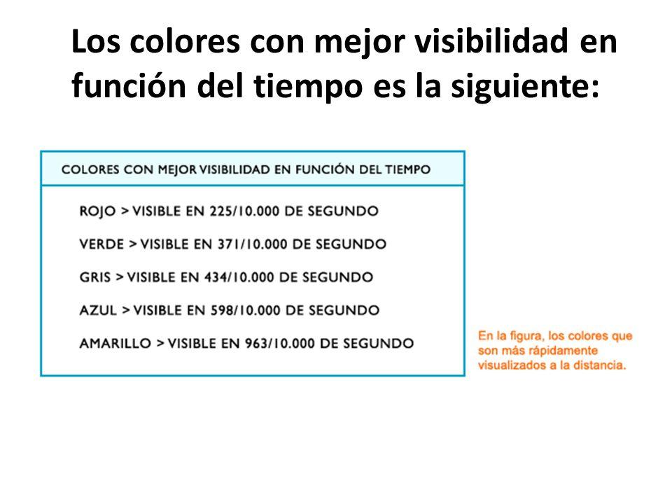 Los colores con mejor visibilidad en función del tiempo es la siguiente: