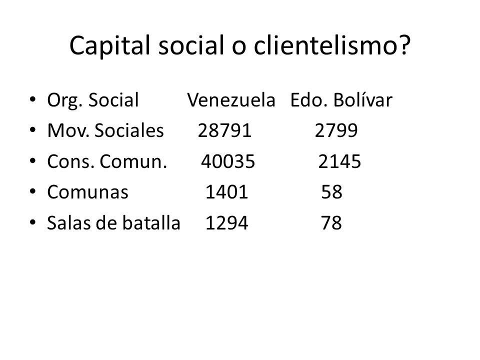 Capital social o clientelismo? Org. Social Venezuela Edo. Bolívar Mov. Sociales 28791 2799 Cons. Comun. 40035 2145 Comunas 1401 58 Salas de batalla 12
