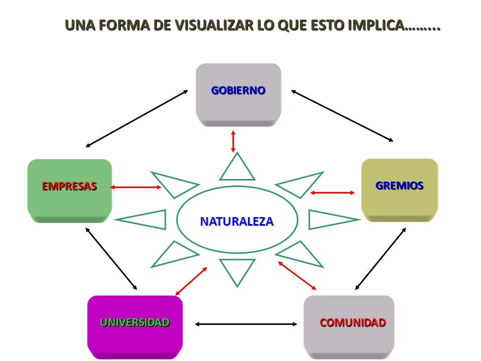 EMPRESAS GOBIERNO GREMIOS COMUNIDADUNIVERSIDAD NATURALEZA UNA FORMA DE VISUALIZAR LO QUE ESTO IMPLICA……...