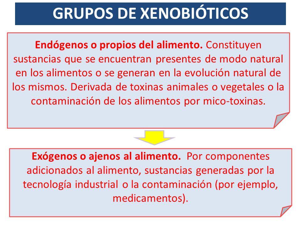XENOBIOTICOS EXÓGENOS Sustancias tóxicas procedentes de contaminación ambiental Pesticidas Metales Hidrocarburos dorados: bifenilos policlorados y tetracloro-dibenzodioxina