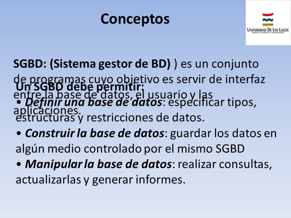 Conceptos SGBD: (Sistema gestor de BD) ) es un conjunto de programas cuyo objetivo es servir de interfaz entre la base de datos, el usuario y las apli